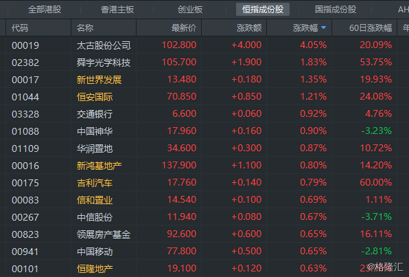 港股早评:恒指低开0.11% 太古股份大涨4% 中海油跌1.37%