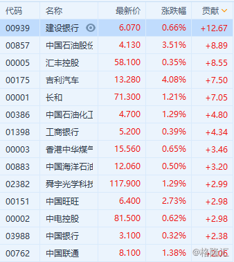 港股午评:恒指半日跌0.08% 汽车股走强