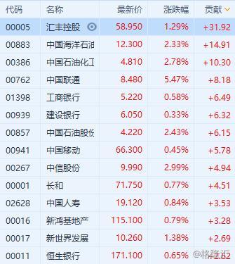 港股午评:恒指半日涨0.08% 石油股电信股走强