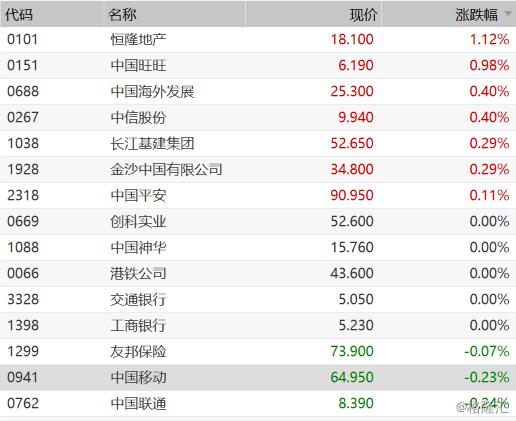 港股低开0.6% 香港本地地产股领跌 唯恒隆地产逆势高开1.12%