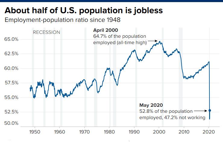 疫情肆虐近一半美国人丢了工作,经济复苏道路极其不确定!担忧情绪升温,黄金有望冲击千八