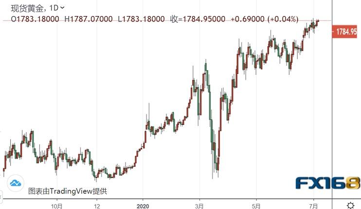 风向突变!全球股市全线飘红、黄金守稳1780关口