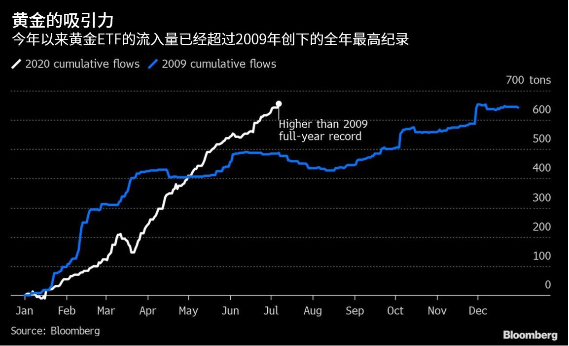 注意!黃金ETF流入量再創紀錄,投行高盛看漲金價至2000美元