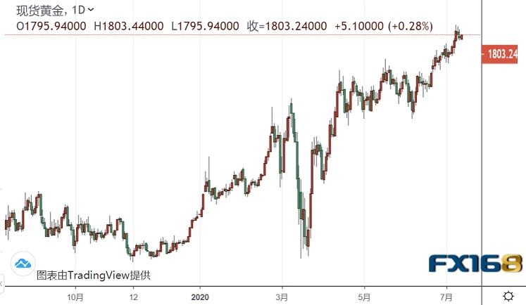 """特朗普本周将发表重要声明 黄金大涨后勇气依旧、2000美元已""""磨刀霍霍""""?"""