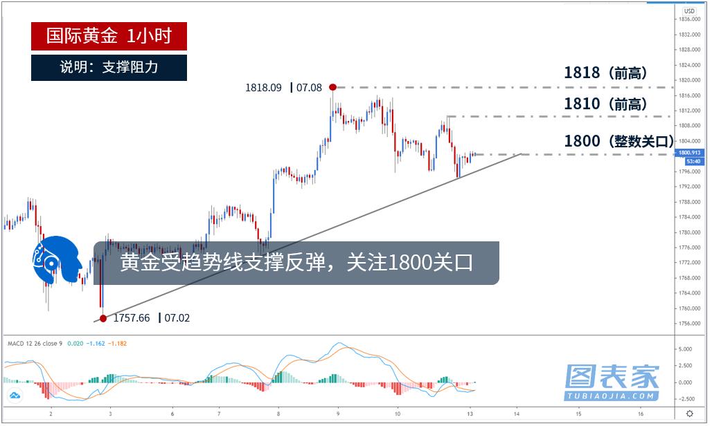 黄金价格走势分析:黄金受趋势线支撑反弹,关注1800关口