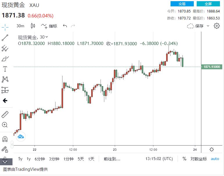 市场刚刚发生了什么?美元突然出