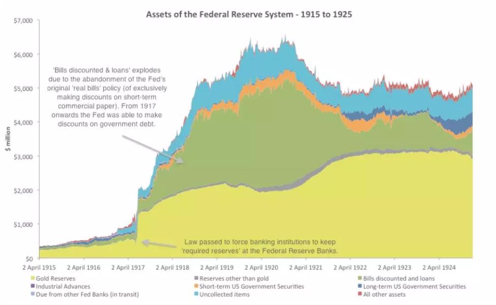 美联储和黄金、美元之间的故事