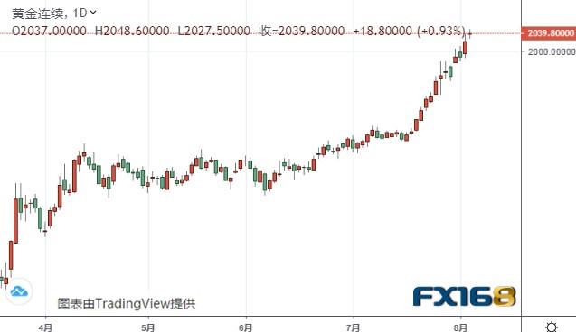 黄金期货有望再暴涨60美元 机构