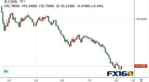 【投行观点】摩根士丹利:美元正处于40多年来最超卖水平