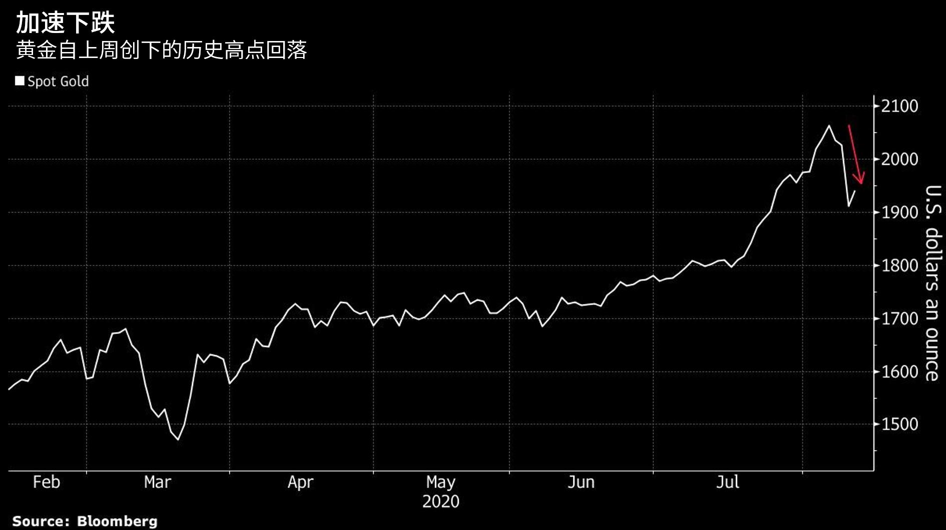 现货黄金创历史高位后大跌,4张图暗示后市走势