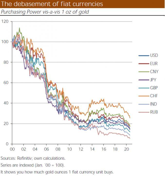 黄金的飙涨或许只是证明了一件事:钱已越来越不值钱!
