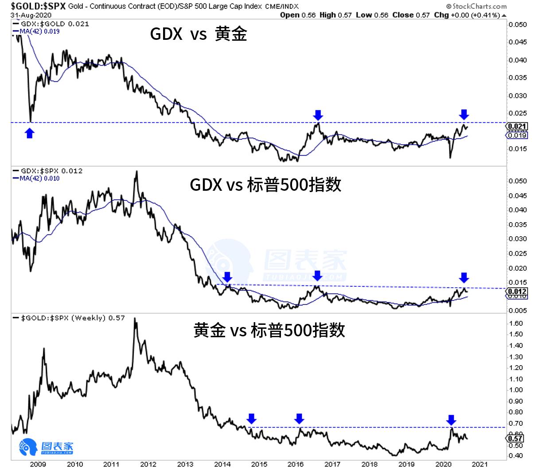 注意!黄金比率暗示贵金属股票或在2021年走强!