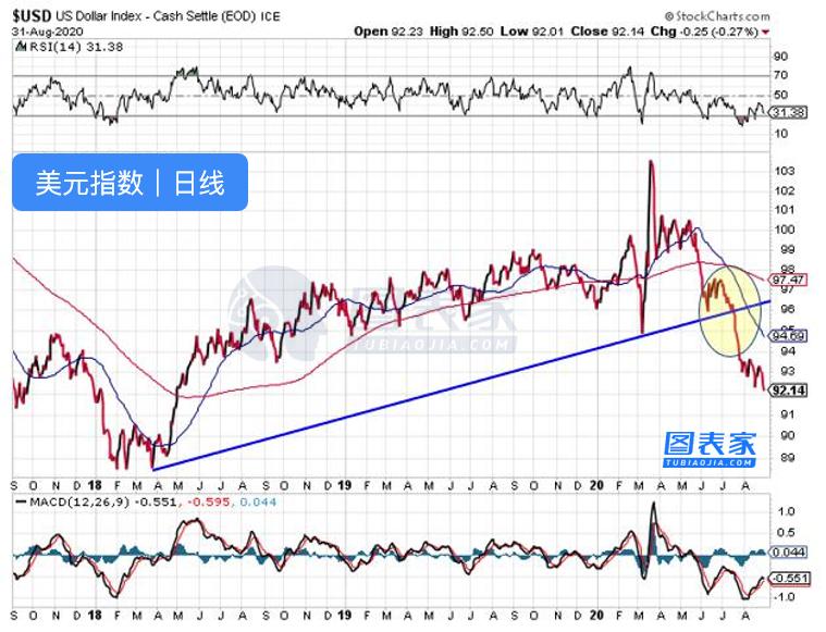 注意!美元持续疲软,黄金长期走势仍维持看涨