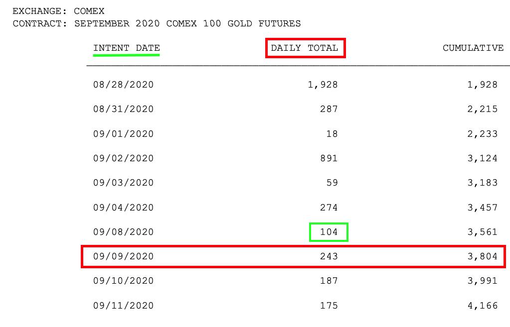 與黃金價格波動密切相關的指標之一:三張圖揭開COMEX期金交割之謎
