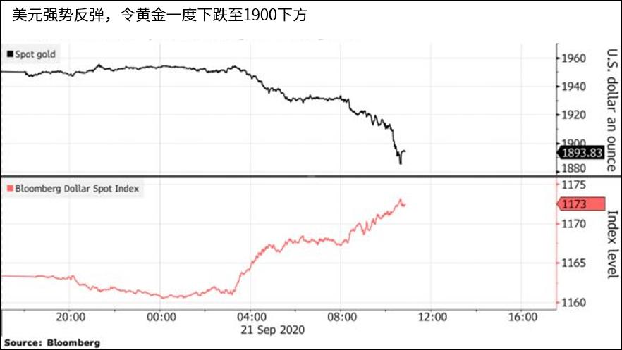 http://gold.cnfol.com/jinshizhibo/20200922/28420780.shtml