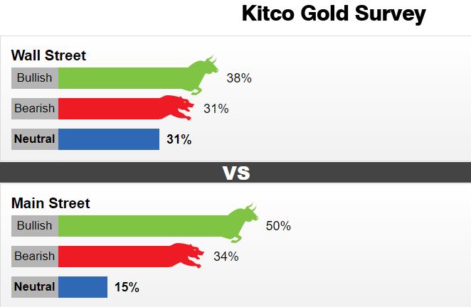 Kitco黄金周度调查:市场情绪没有明显偏向 3月后的一幕或将重演?
