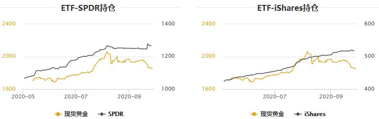 金银T+D走势分化!多头看涨意愿减弱,黄金ETF持仓下滑;美国大选候选人本周将面对面PK