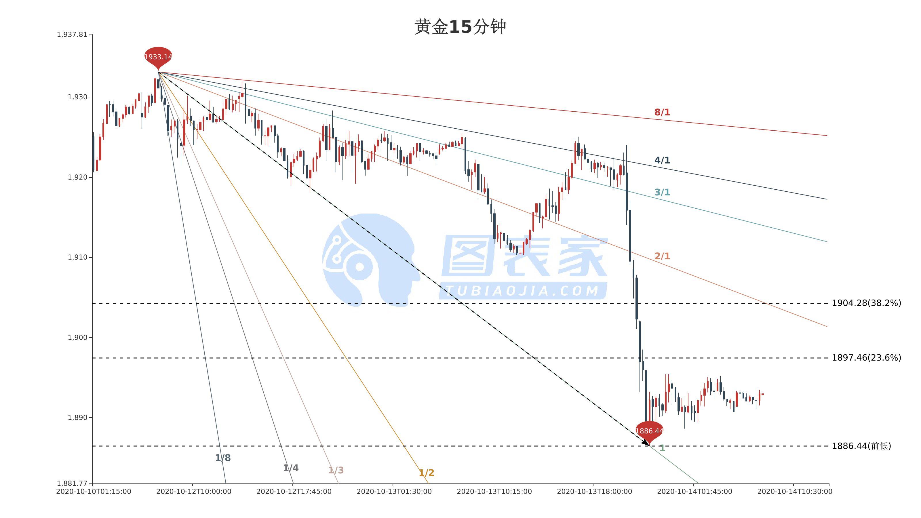 今日現貨黃金價格走勢分析:黃金低位震蕩