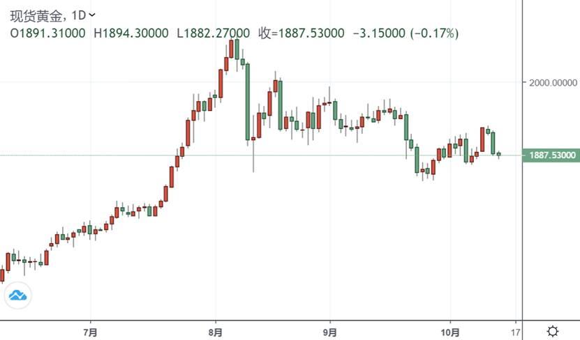 别被短期波动吓到!首席策略师:金价很容易回到2000美元,真正的上涨将在这时出现