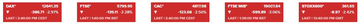 市场突然崩了:欧美股市重挫、油价暴跌超3% 黄金遭遇抛压 做空的理由很多?