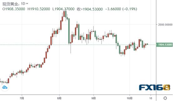 贵金属投资晨报:特朗普又让步了!市场这一风险突然加大 金价刚刚短线下挫触及1905