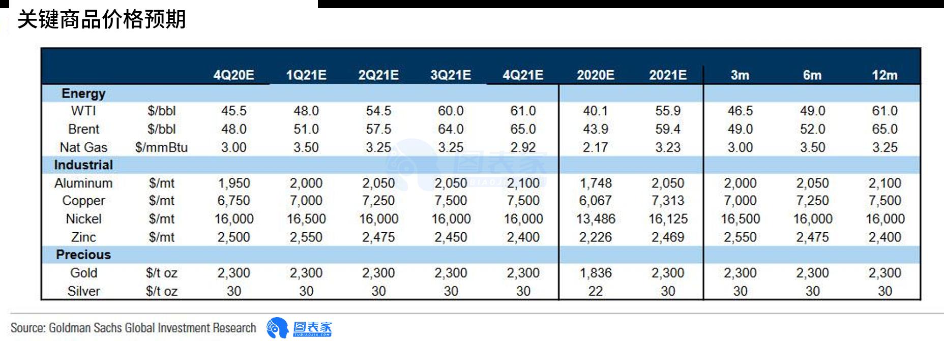 高盛:大宗商品将在2021年迎来结构性牛市,看涨现货黄金至2300