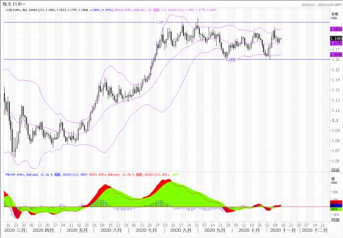 中国银行:欧元/美元、英镑/美元、澳元/美元走势分析(11月13日)