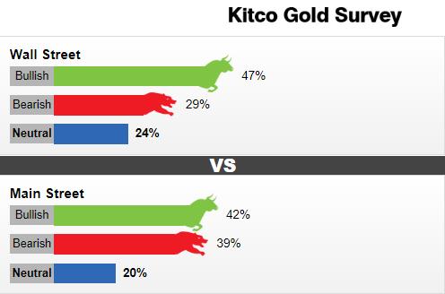 Kitco黄金调查:金价的下一个50美元大行情争夺战来袭 多空谁将如愿以偿?