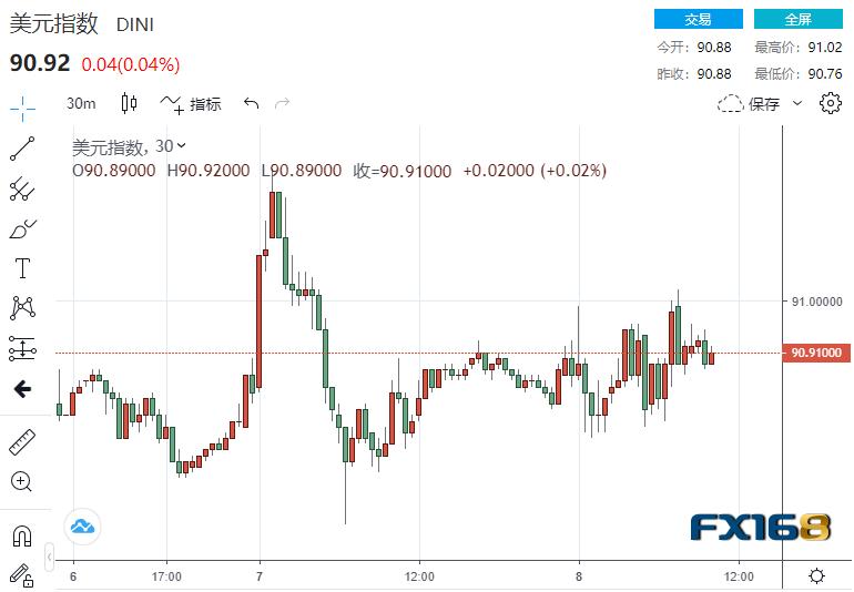 """金融市场""""涨""""声不绝于耳 美元黄金美股上涨 英镑下跌"""