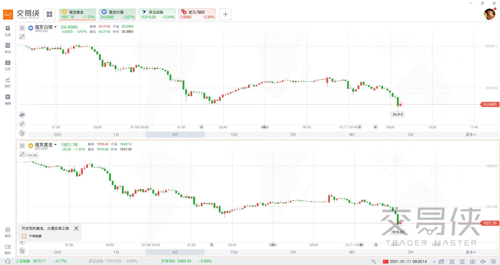 突发!现货黄金跌破1820,白银重挫4%,暴跌才刚刚开始?