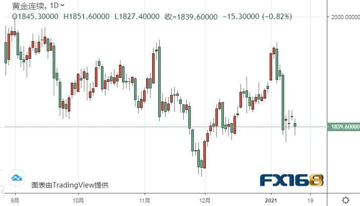 美元指数恐还有逾百点大涨空间、警惕黄金期货再度暴跌