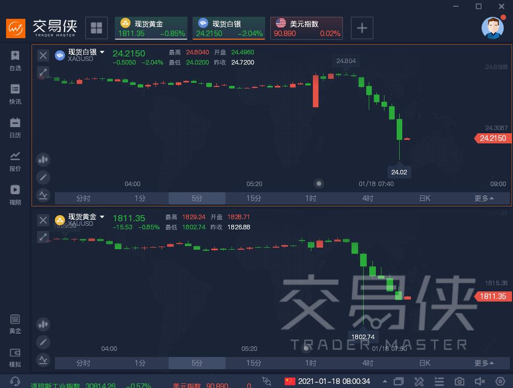 http://gold.cnfol.com/jinshizhibo/20210118/28648787.shtml