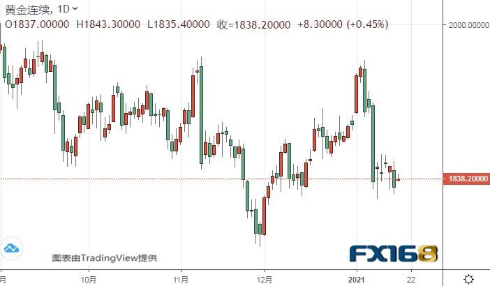 黄金期货长期仍有大跌风险、美元指数盯住这一区域