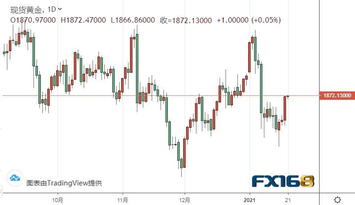 美国进入拜登时代!黄金多头欢欣鼓舞、金价飙升突破1870美元 今日市场大事:欧洲央行决议重磅来袭