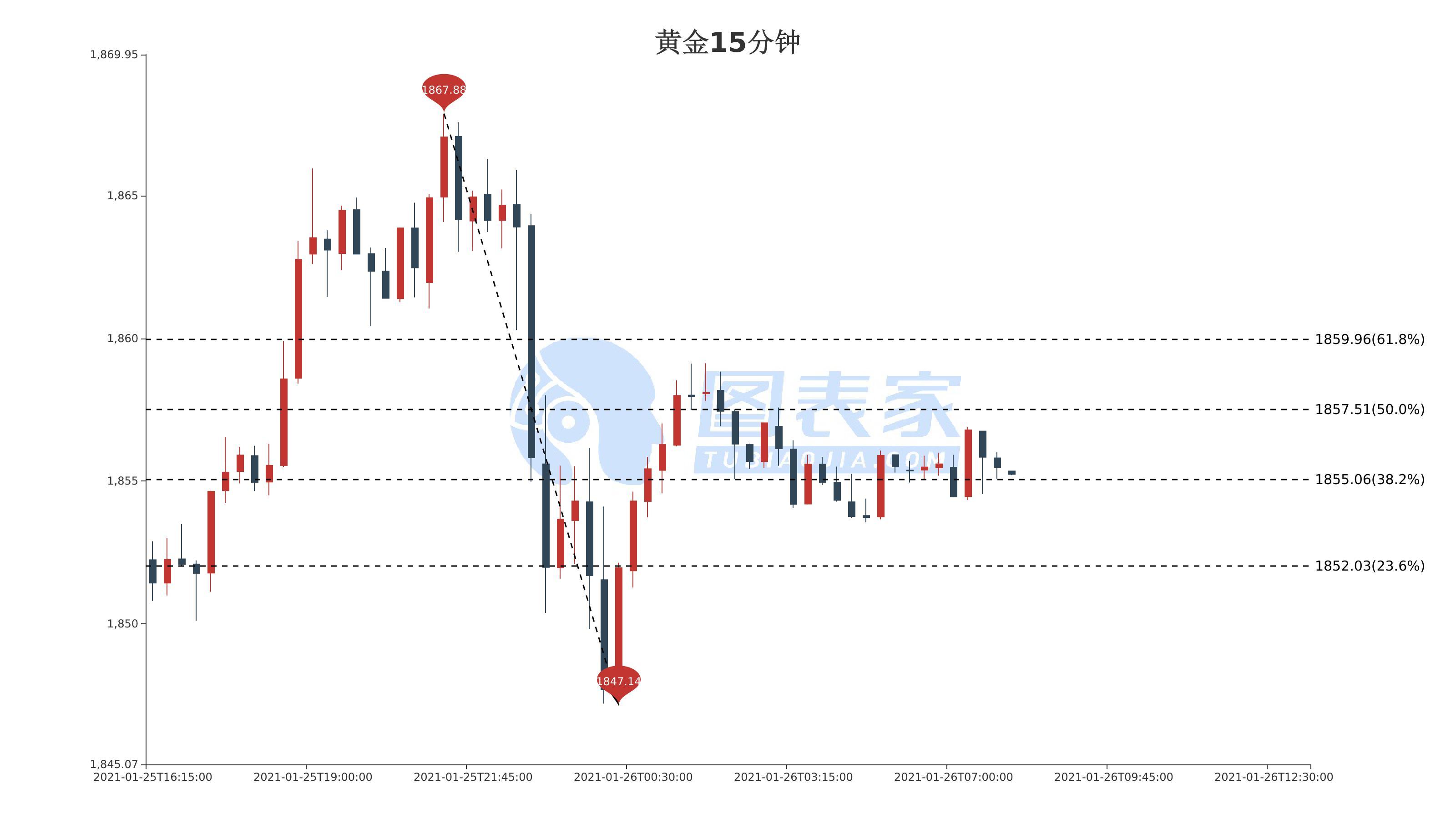 黄金价格走势分析:黄金短线走高,阻力见1857.51