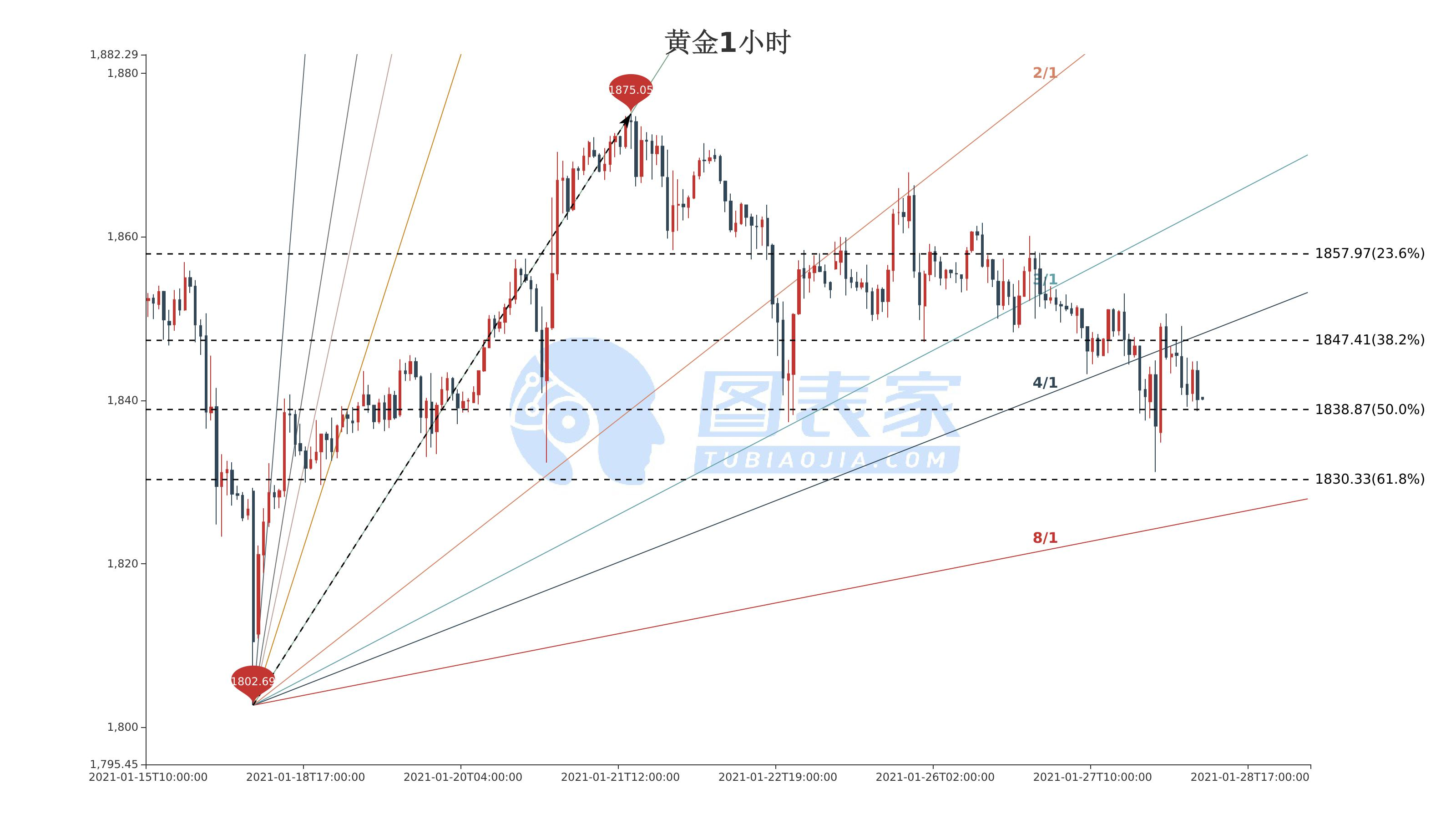 黄金价格走势分析:黄金延续跌势,跌破1838.87则继续看跌至1830.33