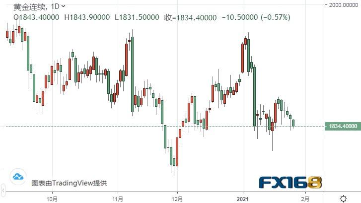 美国GDP今日来袭!警惕黄金期货大跌风险