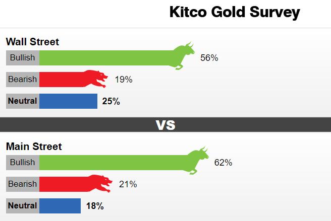 别光盯着黄金!Kitco黄金调查:这一贵金属或将大爆发 黄金技术面惊现不祥之兆