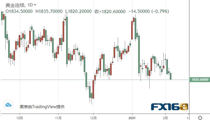 黃金期貨跌至關鍵支撐!若失守、期金恐有60美元暴跌空間
