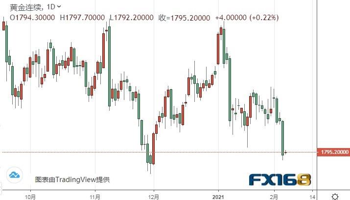黃金期貨跌破關鍵支撐!期金恐還有55美元大跌空間
