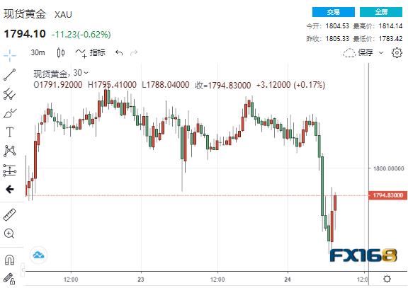 """一波抛售潮突袭!靓丽经济数据推升美债收益率 黄金""""飞流直下""""近30美元"""