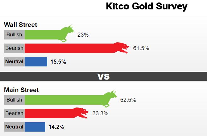 下跌恐远未结束!Kitco调查:华尔街继续看空 黄金暴跌近100美元之后将再跌去逾200美元?