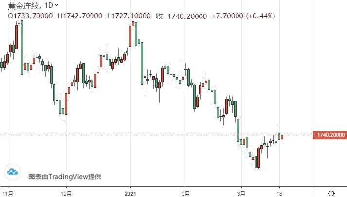 黃金期貨短線急漲、突破1740!期金恐還有大漲空間
