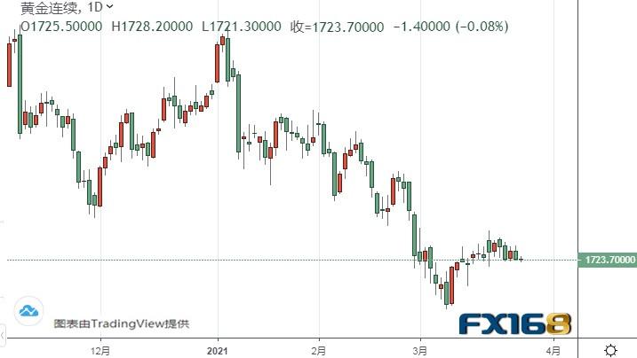 黃金期貨逼近關鍵支撐!一旦失守該位、期金恐再大跌