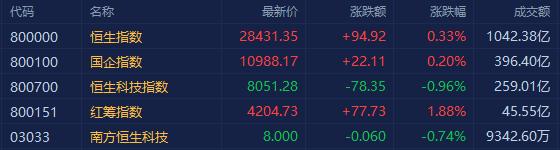 港股午评:恒指涨0.33% 煤炭股大幅拉升 在线教育股普跌