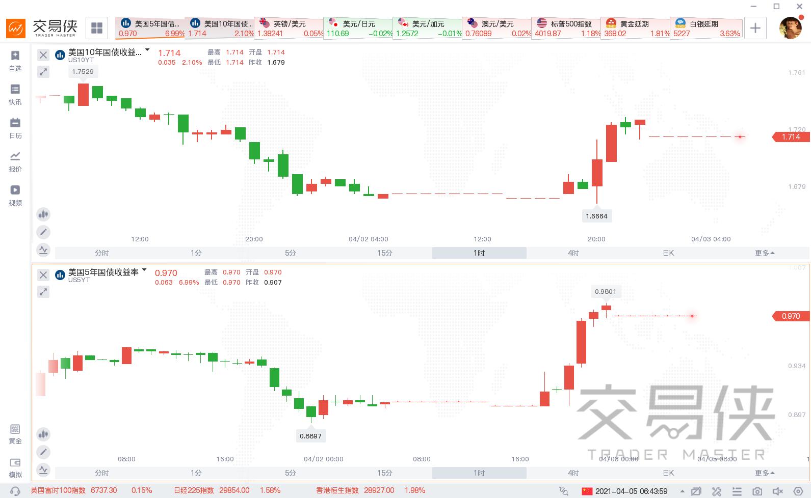 劲爆非农后黄金迎接真正挑战,美元或继续横扫全球市场