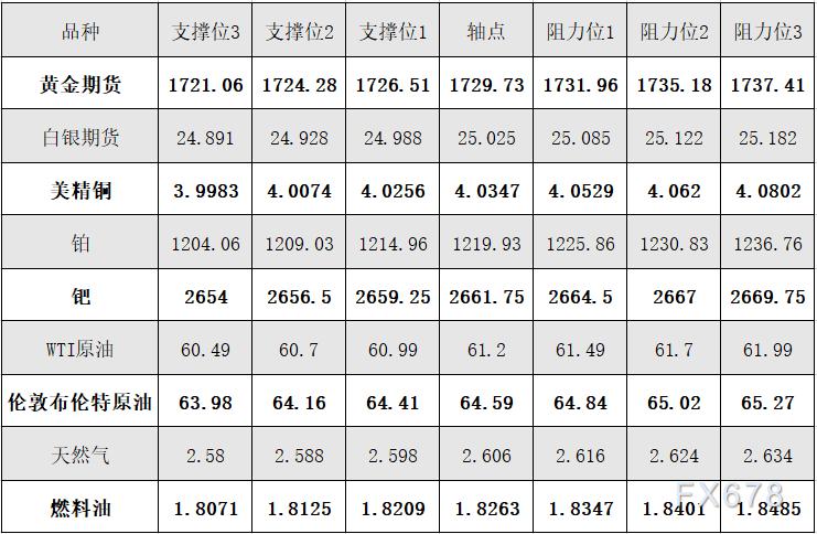4月5日黃金、白銀、原油等商品期貨阻力支撐位