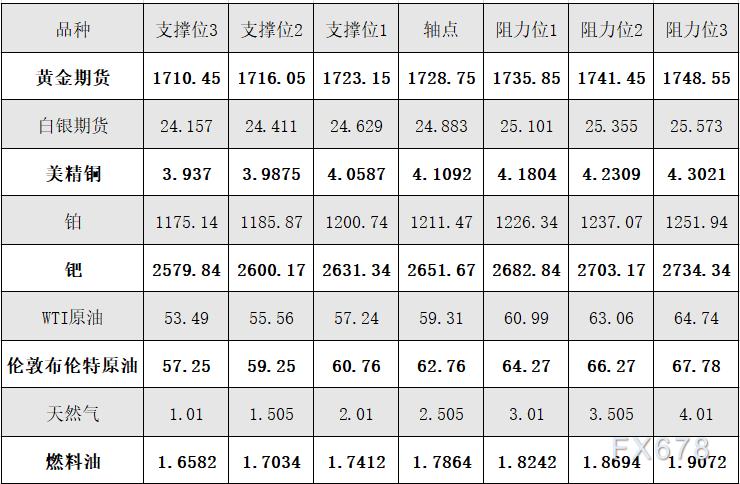 4月6日黃金、白銀、原油等商品期貨阻力支撐位