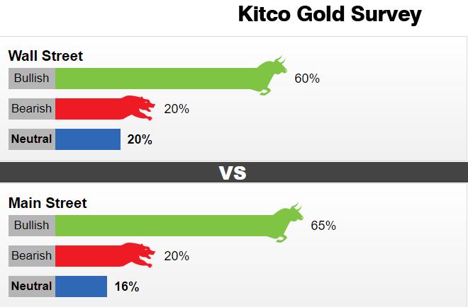 爆发只是时间问题!Kitco黄金调查:华尔街和主体街一致看涨 下周黄金将突飞猛进?