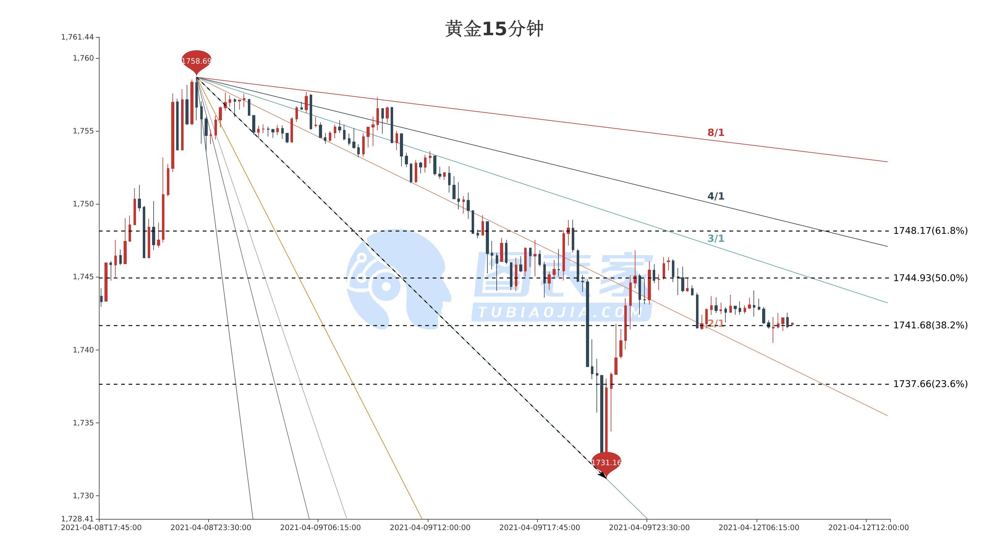 今日黄金走势分析:现货黄金突破1741.68,上涨目标见1744.93